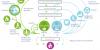 Voor u gelezen: Circulaire economie: de cirkel beweegt, maar heeft nog een zetje nodig