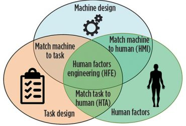 Vraag het VSE: Human Factor Engineering (HFE)